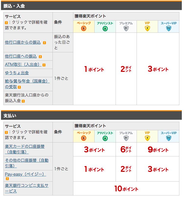 楽天銀行(ハッピープログラム)