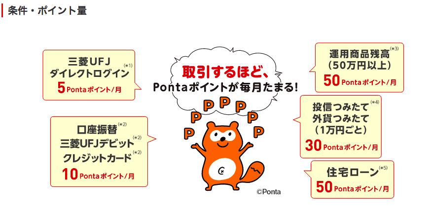 三菱UFJ銀行(メインバンクプラス ポイントサービス) Pontaポイント